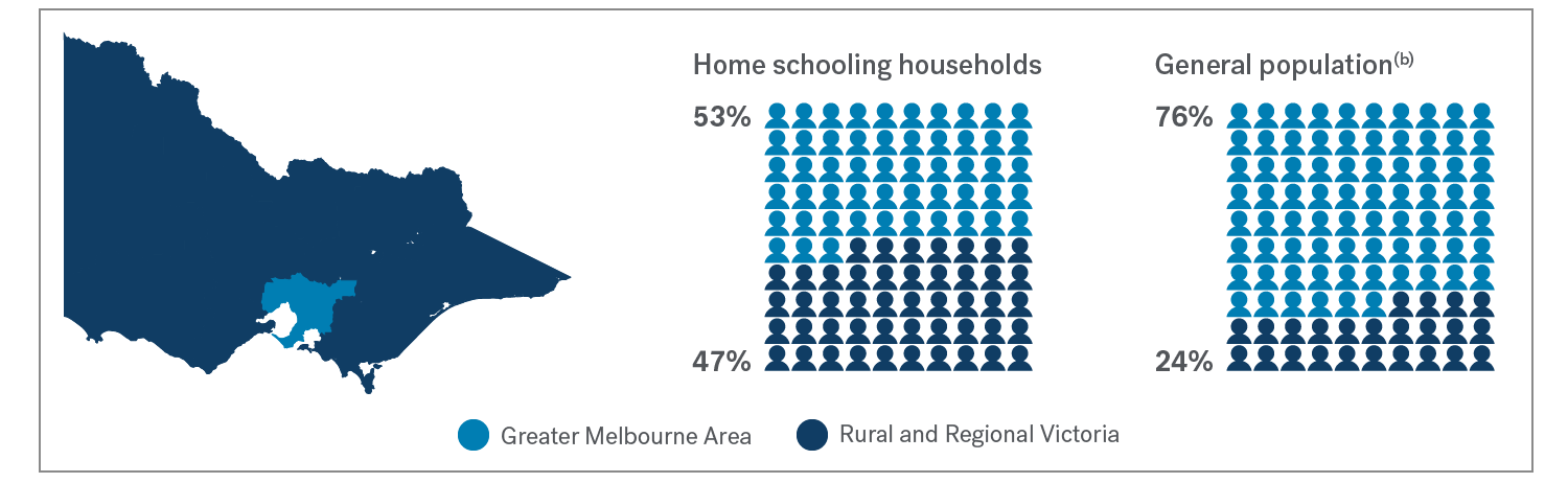 Home schooling households: 53% Greater Melbourne area, 47% Rural and Regional Victoria; General population (b): 76% Greater Melbourne Area, 24% Rural and Regional Victoria